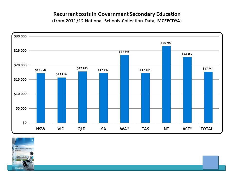 Recurrent costs in Government Secondary Education (from 2011/12 National Schools Collection Data, MCEECDYA)