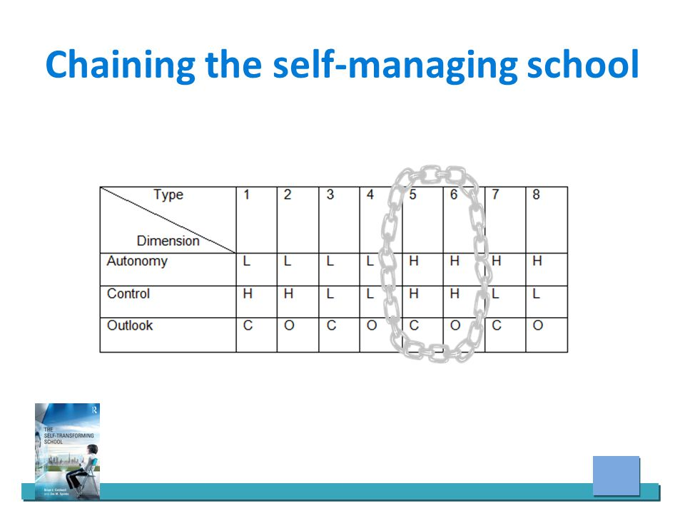 Chaining the self-managing school