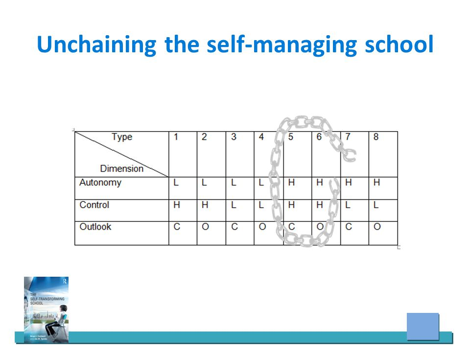 Unchaining the self-managing school