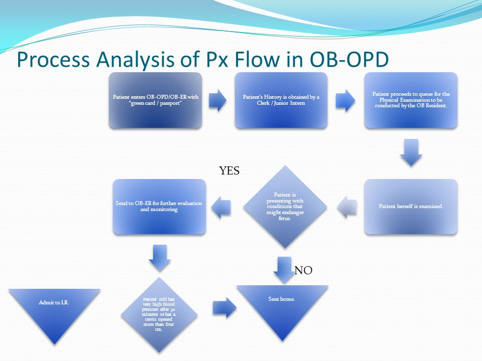 Process Analysis of Px Flow in OB-OPD Patient enters OB-OPD/OB-ER with green card / passport Patient's History is obtained by a Clerk / Junior Intern Patient proceeds to queue for the Physical Examination to be conducted by the OB Resident.