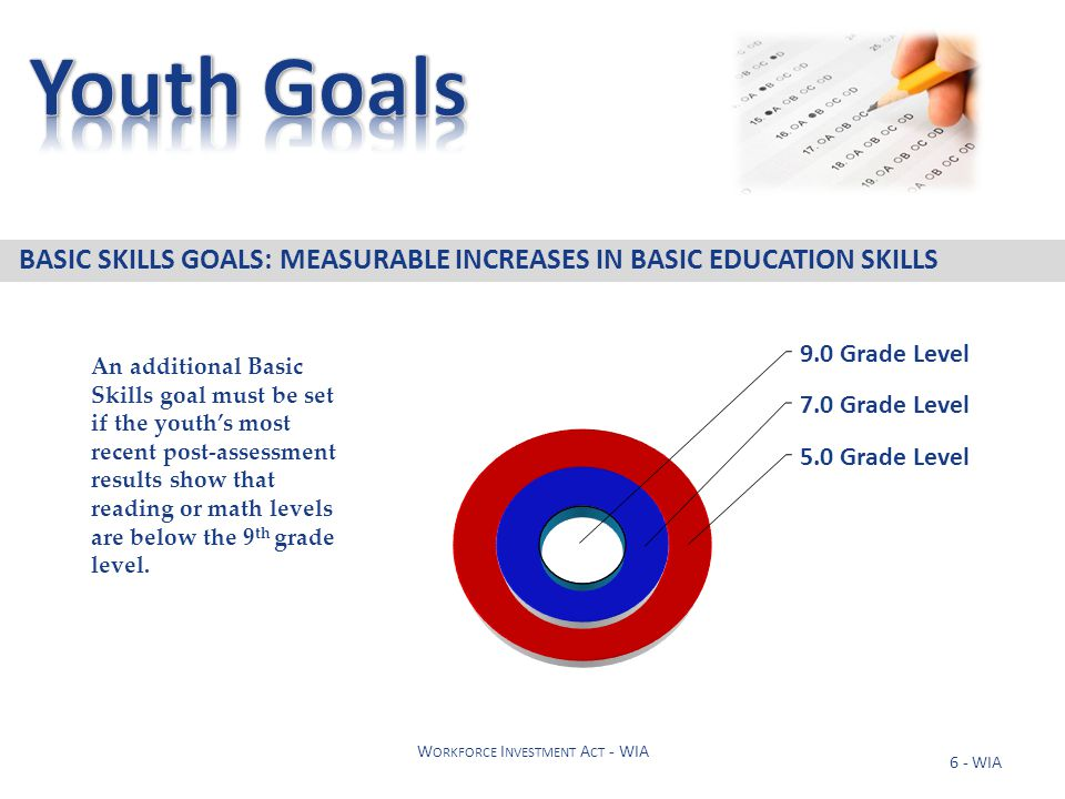 6 - WIA W ORKFORCE I NVESTMENT A CT - WIA BASIC SKILLS GOALS: MEASURABLE INCREASES IN BASIC EDUCATION SKILLS 5.0 Grade Level 7.0 Grade Level 9.0 Grade Level An additional Basic Skills goal must be set if the youth's most recent post-assessment results show that reading or math levels are below the 9 th grade level.