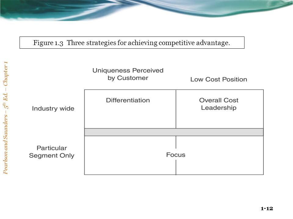 Pearlson and Saunders – 5 th Ed. – Chapter 1 1-12 Figure 1.3 Three strategies for achieving competitive advantage.