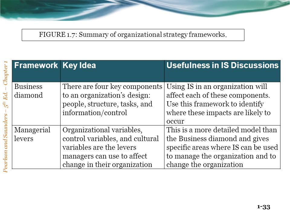 Pearlson and Saunders – 5 th Ed. – Chapter 1 1-33 FrameworkKey IdeaUsefulness in IS Discussions Business diamond There are four key components to an o