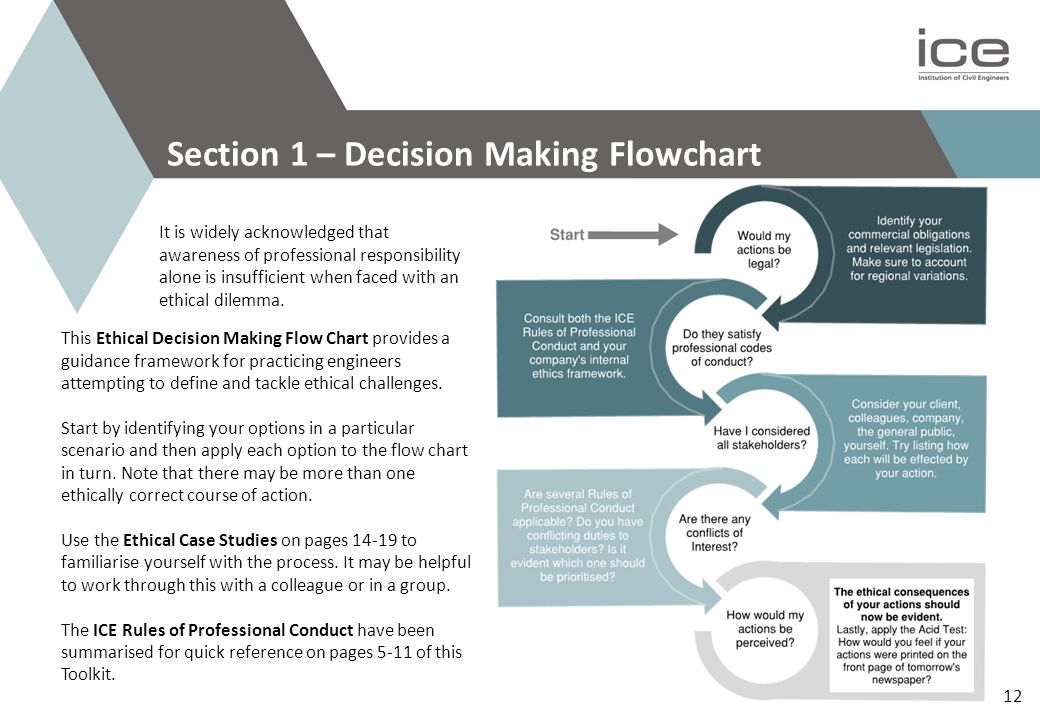This Ethical Decision Making Flow Chart provides a guidance framework for practicing engineers attempting to define and tackle ethical challenges.