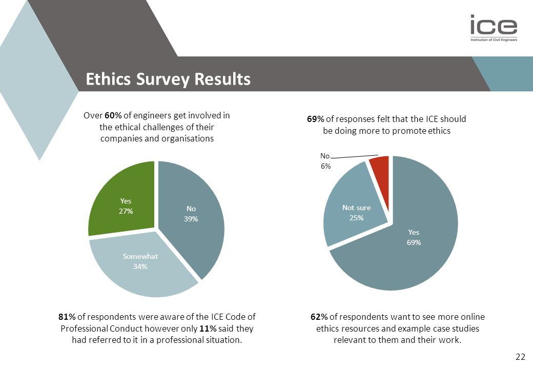 22 Ethics Survey Results Over 60% of engineers get involved in the ethical challenges of their companies and organisations 69% of responses felt that the ICE should be doing more to promote ethics 81% of respondents were aware of the ICE Code of Professional Conduct however only 11% said they had referred to it in a professional situation.