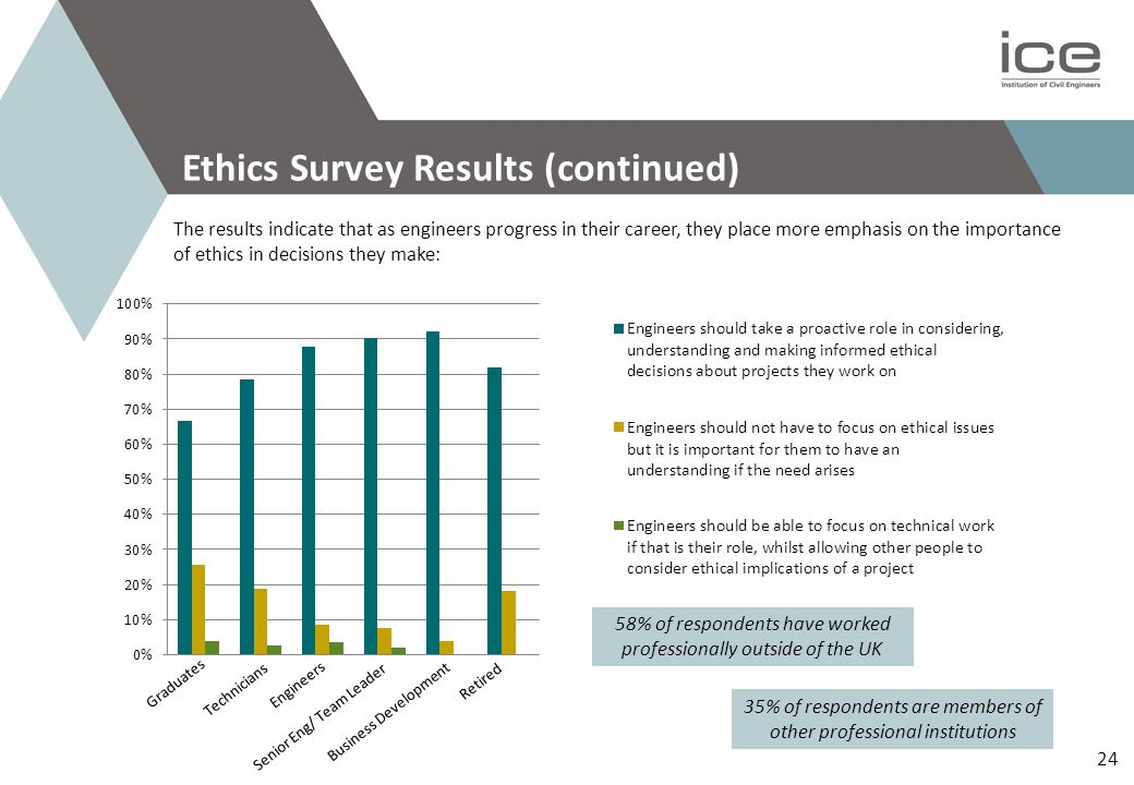 24 Ethics Survey Results (continued) The results indicate that as engineers progress in their career, they place more emphasis on the importance of ethics in decisions they make: Graduates Technicians Engineers Senior Eng/ Team Leader Business Development Retired 58% of respondents have worked professionally outside of the UK 35% of respondents are members of other professional institutions