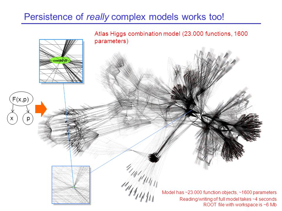 Persistence of really complex models works too.