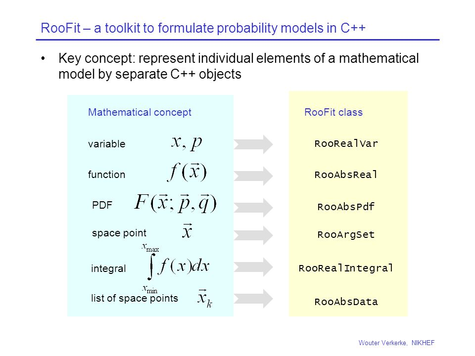 RooFit – a toolkit to formulate probability models in C++ Key concept: represent individual elements of a mathematical model by separate C++ objects Wouter Verkerke, NIKHEF variable RooRealVar function RooAbsReal PDF RooAbsPdf space point RooArgSet list of space points RooAbsData integral RooRealIntegral RooFit classMathematical concept