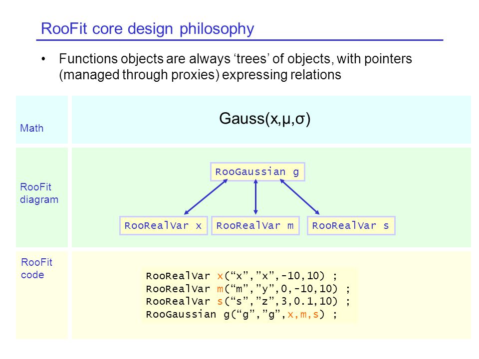 Functions objects are always 'trees' of objects, with pointers (managed through proxies) expressing relations RooFit core design philosophy Gauss(x,μ,σ) RooRealVar xRooRealVar mRooRealVar s RooGaussian g RooRealVar x( x , x ,-10,10) ; RooRealVar m( m , y ,0,-10,10) ; RooRealVar s( s , z ,3,0.1,10) ; RooGaussian g( g , g ,x,m,s) ; Math RooFit diagram RooFit code