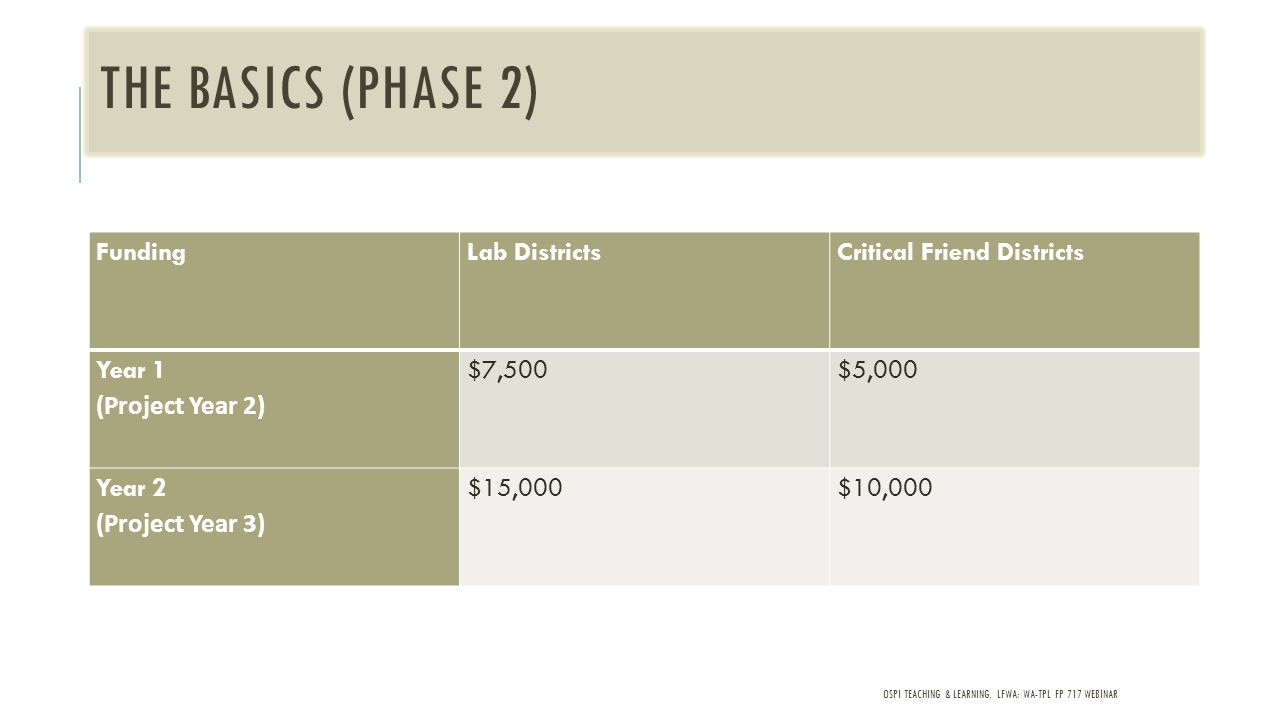 THE BASICS (PHASE 2) OSPI TEACHING & LEARNING, LFWA; WA-TPL FP 717 WEBINAR FundingLab DistrictsCritical Friend Districts Year 1 (Project Year 2) $7,500$5,000 Year 2 (Project Year 3) $15,000$10,000