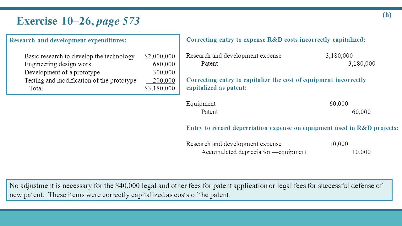 Exercise 10–26, page 573 (h) Correcting entry to expense R&D costs incorrectly capitalized: Research and development expense 3,180,000 Patent3,180,000 Correcting entry to capitalize the cost of equipment incorrectly capitalized as patent: Equipment60,000 Patent60,000 Entry to record depreciation expense on equipment used in R&D projects: Research and development expense10,000 Accumulated depreciation—equipment10,000 Research and development expenditures: Basic research to develop the technology$2,000,000 Engineering design work680,000 Development of a prototype300,000 Testing and modification of the prototype 200,000 Total$3,180,000 No adjustment is necessary for the $40,000 legal and other fees for patent application or legal fees for successful defense of new patent.