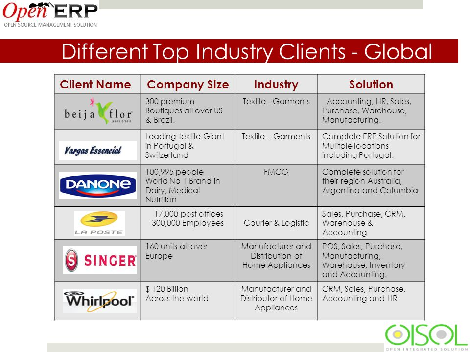 Different Top Industry Clients - Global Client NameCompany SizeIndustrySolution 300 premium Boutiques all over US & Brazil.