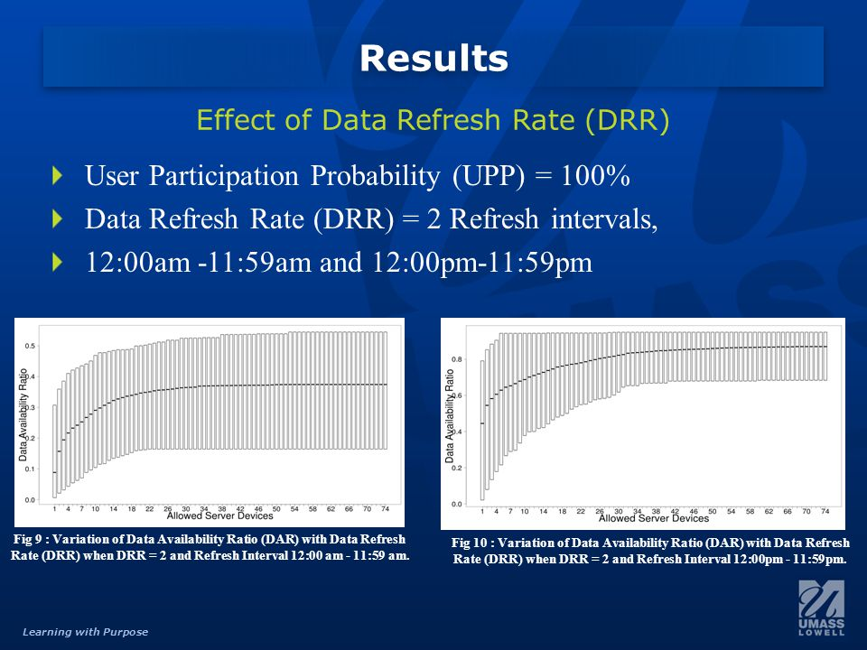 Learning with Purpose User Participation Probability (UPP) = 100% Data Refresh Rate (DRR) = 2 Refresh intervals, 12:00am -11:59am and 12:00pm-11:59pm Results Effect of Data Refresh Rate (DRR) Fig 9 : Variation of Data Availability Ratio (DAR) with Data Refresh Rate (DRR) when DRR = 2 and Refresh Interval 12:00 am - 11:59 am.