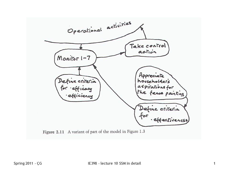 Spring 2011 - ÇGIE398 - lecture 10 SSM in detail1