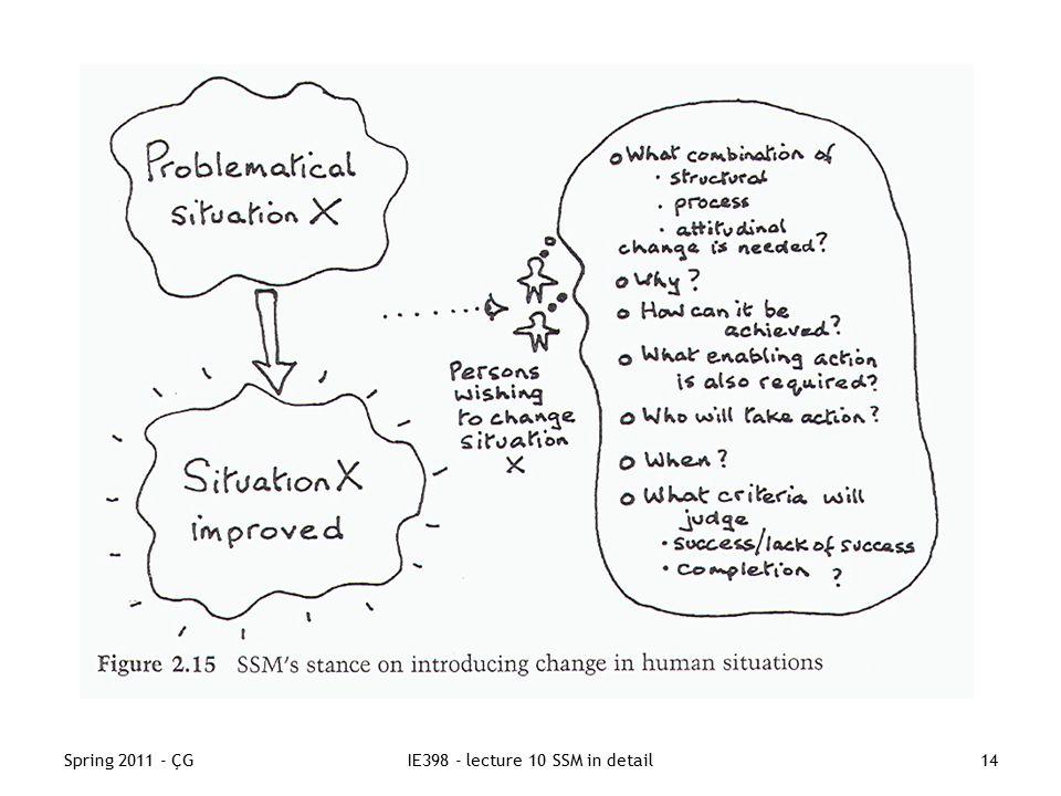 Spring 2011 - ÇGIE398 - lecture 10 SSM in detail14