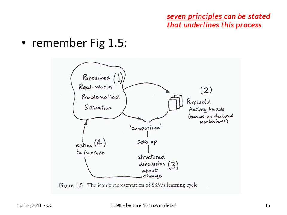 Spring 2011 - ÇGIE398 - lecture 10 SSM in detail15 remember Fig 1.5: seven principles can be stated that underlines this process