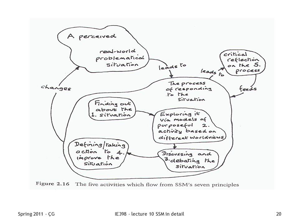 Spring 2011 - ÇGIE398 - lecture 10 SSM in detail20