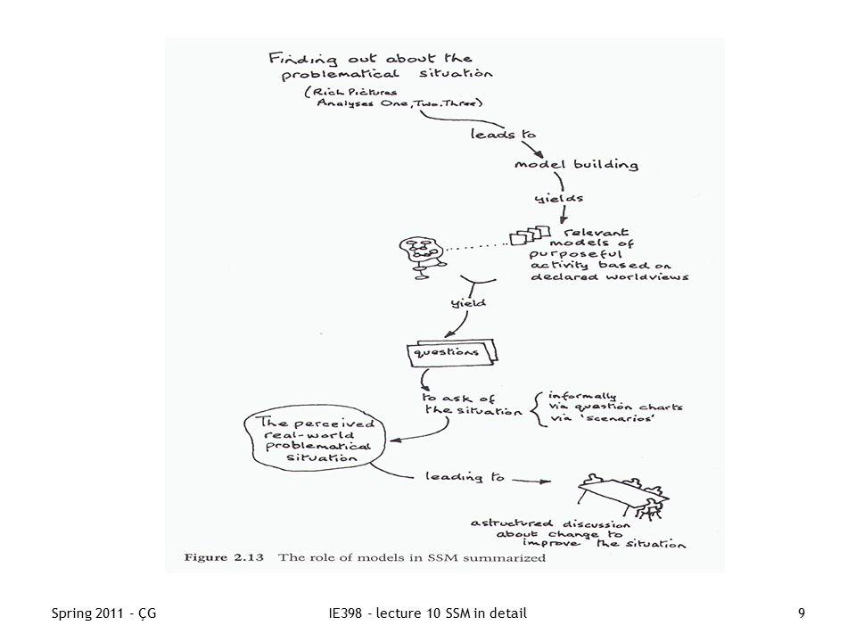 Spring 2011 - ÇGIE398 - lecture 10 SSM in detail9