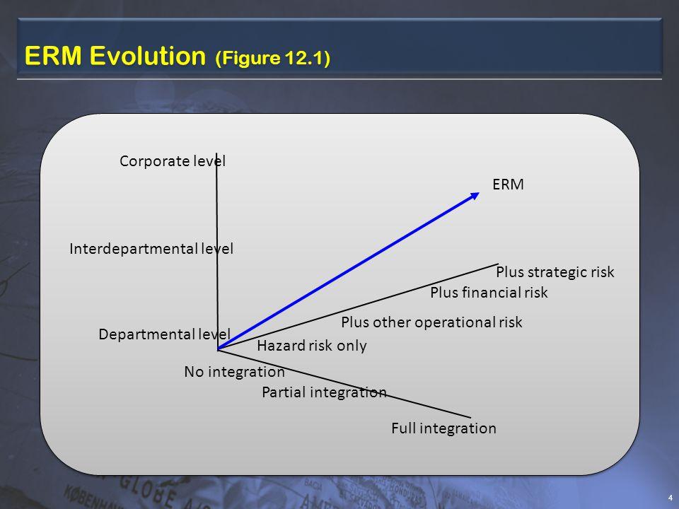 ERM Evolution (Figure 12.1) (textbook version) 5