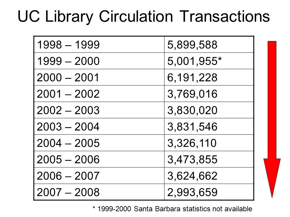 UC Library Circulation Transactions 1998 – 19995,899,588 1999 – 20005,001,955* 2000 – 20016,191,228 2001 – 20023,769,016 2002 – 20033,830,020 2003 – 20043,831,546 2004 – 20053,326,110 2005 – 20063,473,855 2006 – 20073,624,662 2007 – 20082,993,659 * 1999-2000 Santa Barbara statistics not available