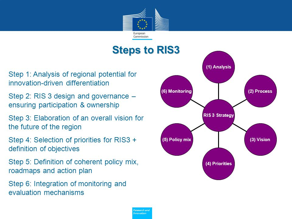 Policy Research and Innovation Research and Innovation Step 1: Analysis of regional potential for innovation-driven differentiation Step 2: RIS 3 desi