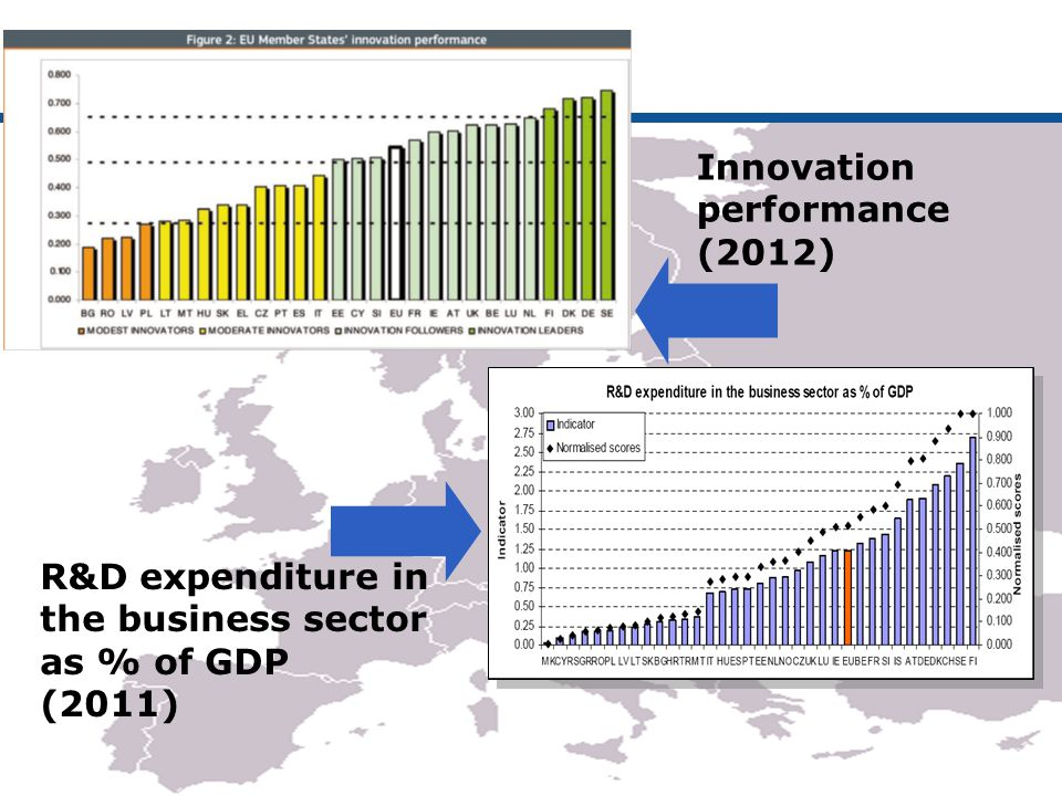 3 Innovation performance (2012) R&D expenditure in the business sector as % of GDP (2011)