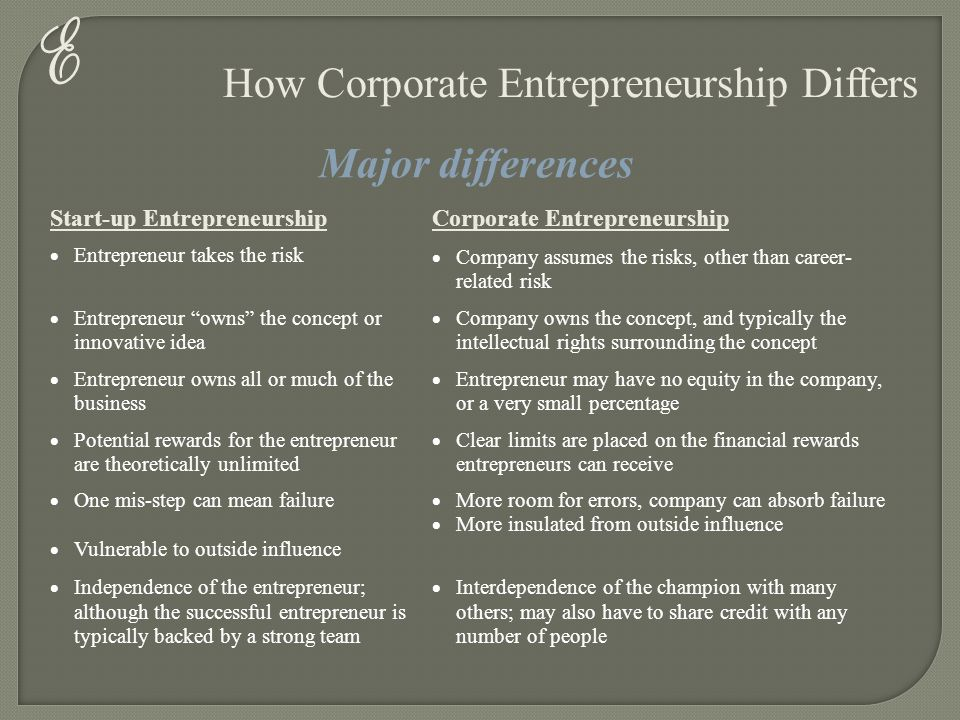 E How Corporate Entrepreneurship Differs Start-up EntrepreneurshipCorporate Entrepreneurship  Entrepreneur takes the risk  Company assumes the risks