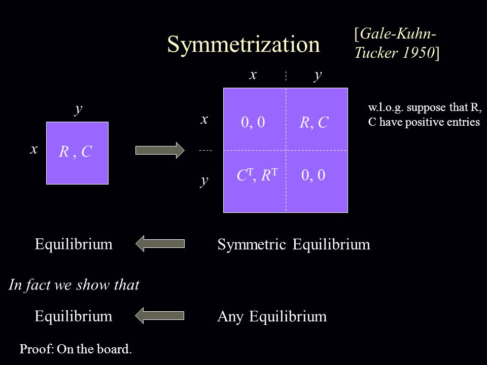 Symmetrization R, C C T, R T R, C x y x y xy Symmetric Equilibrium Equilibrium 0, 0 Any Equilibrium Equilibrium In fact we show that [Gale-Kuhn- Tucker 1950] w.l.o.g.