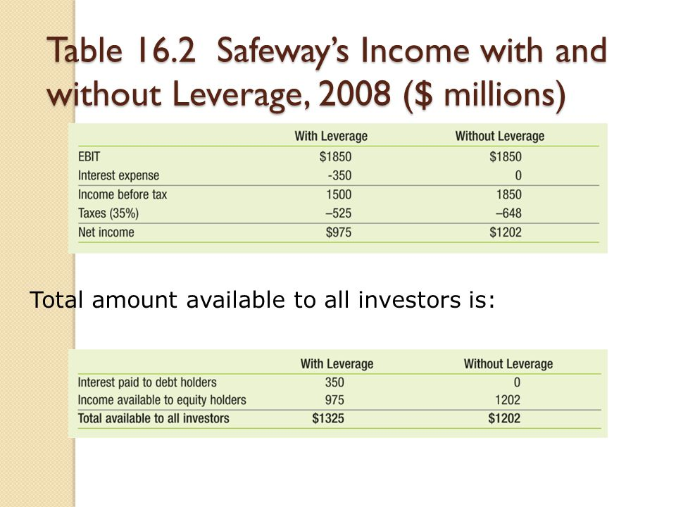 Table 16.2 Safeway's Income with and without Leverage, 2008 ($ millions) Total amount available to all investors is: