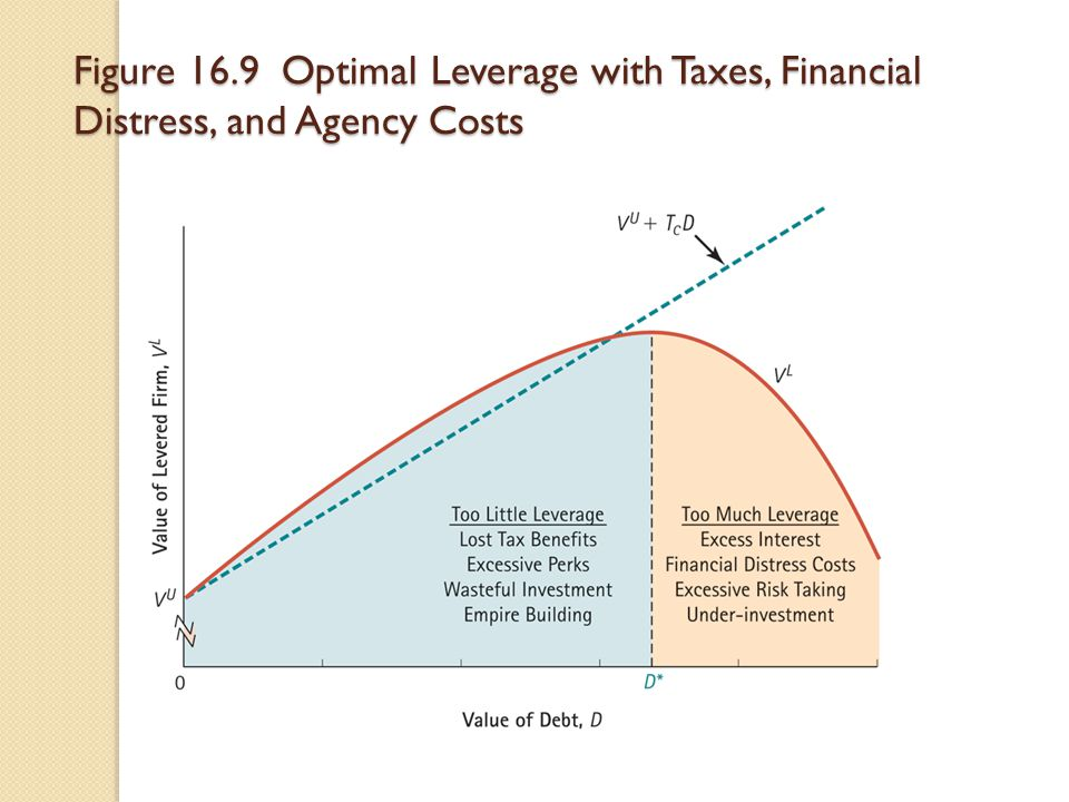 Figure 16.9 Optimal Leverage with Taxes, Financial Distress, and Agency Costs