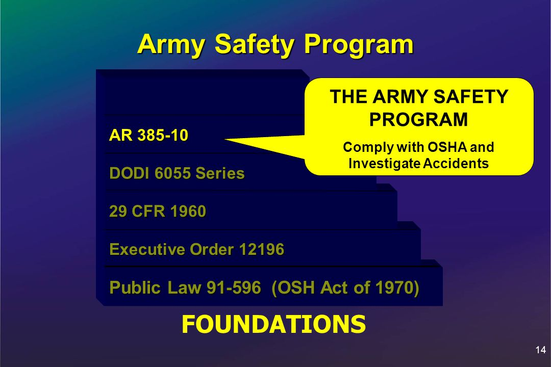 14 Army Safety Program FOUNDATIONS Public Law 91-596 (OSH Act of 1970) Public Law 91-596 (OSH Act of 1970) Executive Order 12196 Executive Order 12196 29 CFR 1960 29 CFR 1960 DODI 6055 Series DODI 6055 Series AR 385-10 AR 385-10 THE ARMY SAFETY PROGRAM Comply with OSHA and Investigate Accidents