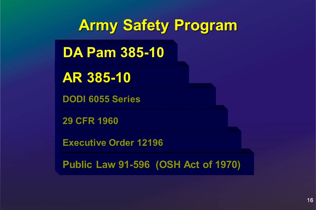 16 Army Safety Program Public Law 91-596 (OSH Act of 1970) Public Law 91-596 (OSH Act of 1970) Executive Order 12196 Executive Order 12196 29 CFR 1960