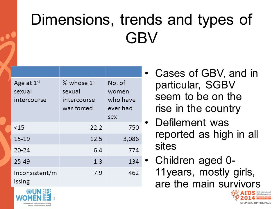 www.aids2014.org Dimensions, trends and types of GBV Cases of GBV, and in particular, SGBV seem to be on the rise in the country Defilement was report