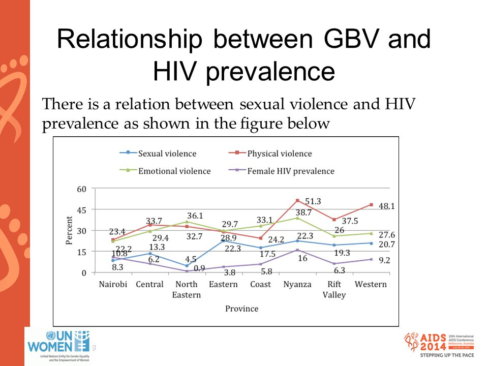 www.aids2014.org Relationship between GBV and HIV prevalence There is a relation between sexual violence and HIV prevalence as shown in the figure bel