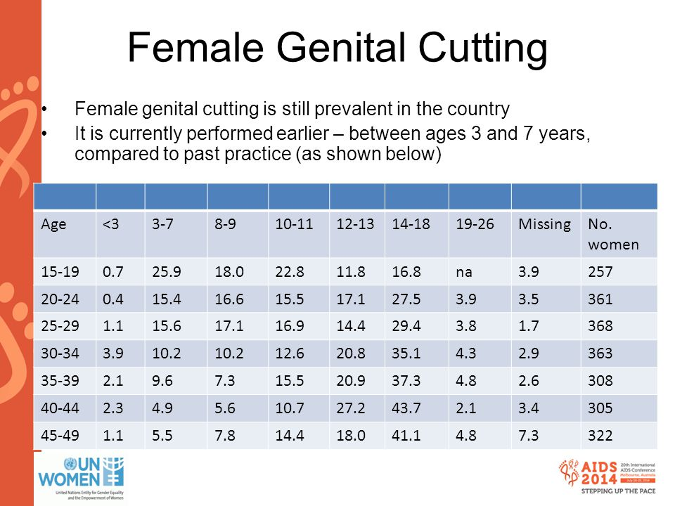 www.aids2014.org Female Genital Cutting Female genital cutting is still prevalent in the country It is currently performed earlier – between ages 3 and 7 years, compared to past practice (as shown below) Age<33-78-910-1112-1314-1819-26MissingNo.