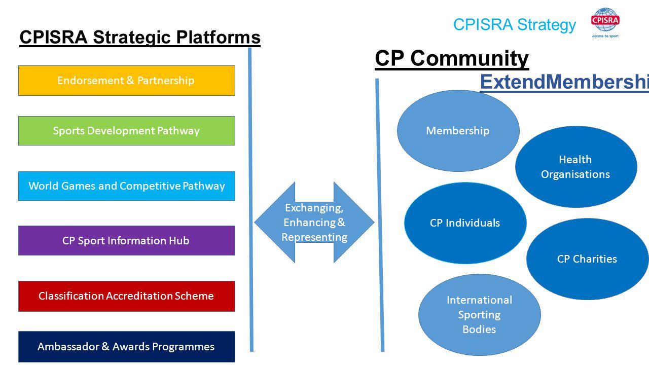CPISRA Strategy CPISRA Strategic Platforms Endorsement & Partnership Sports Development Pathway CP Sport Information Hub Classification Accreditation