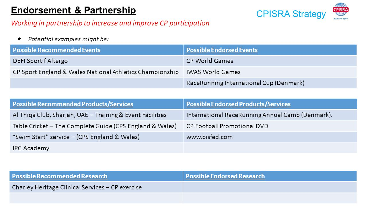 CPISRA Strategy Endorsement & Partnership  Potential examples might be: Possible Recommended EventsPossible Endorsed Events DEFI Sportif AltergoCP Wo