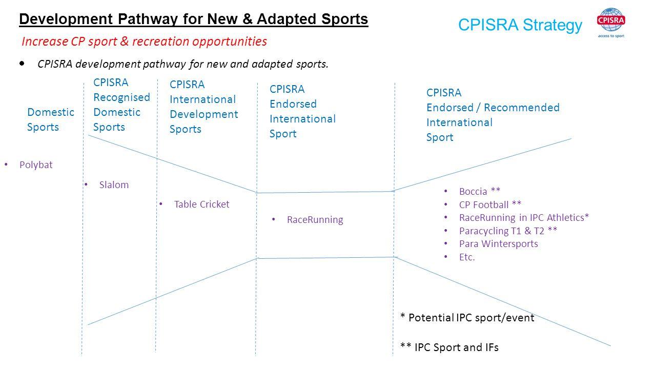CPISRA Strategy Domestic Sports CPISRA Recognised Domestic Sports CPISRA International Development Sports CPISRA Endorsed International Sport * Potent