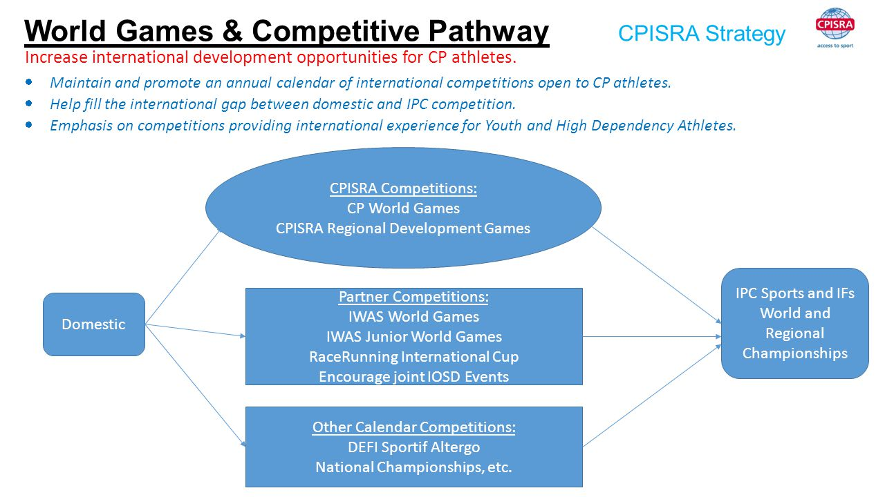 CPISRA Strategy World Games & Competitive Pathway Increase international development opportunities for CP athletes.  Maintain and promote an annual c