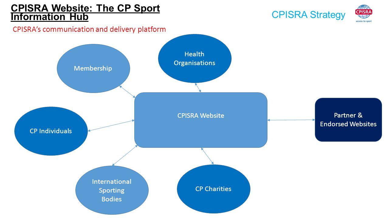 CPISRA Strategy Membership CP Individuals International Sporting Bodies Health Organisations CP Charities CPISRA Website: The CP Sport Information Hub