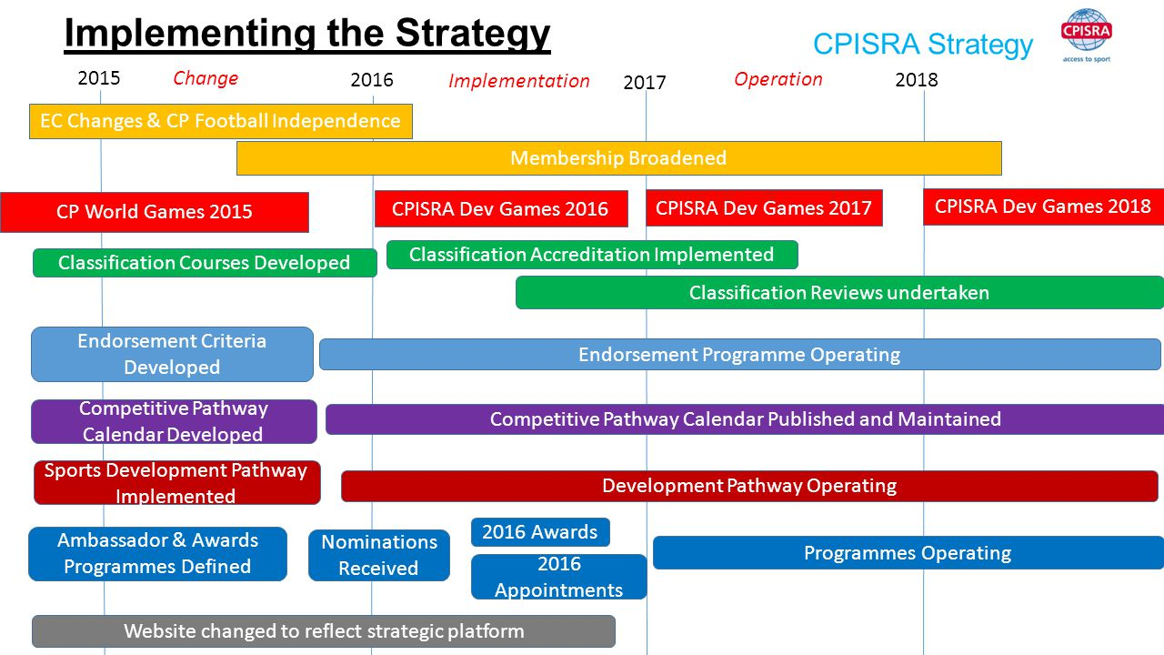 CPISRA Strategy Implementing the Strategy Change 2015 2016 2017 2018 EC Changes & CP Football Independence Membership Broadened Classification Courses