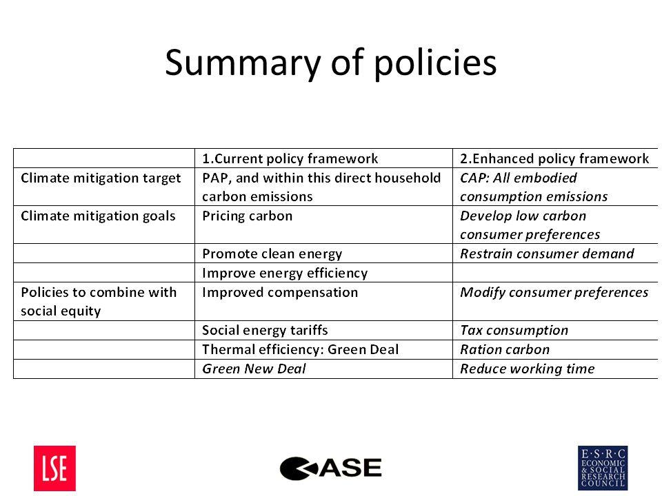 Summary of policies