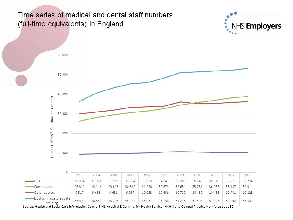 Time series of medical and dental staff numbers (full-time equivalents) in England