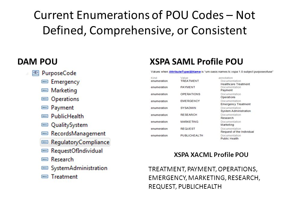 Current Enumerations of POU Codes – Not Defined, Comprehensive, or Consistent DAM POUXSPA SAML Profile POU TREATMENT, PAYMENT, OPERATIONS, EMERGENCY, MARKETING, RESEARCH, REQUEST, PUBLICHEALTH XSPA XACML Profile POU