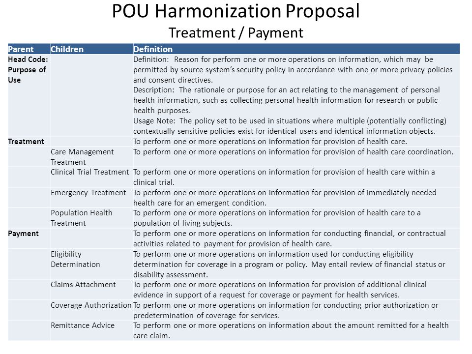 POU Harmonization Proposal Treatment / Payment ParentChildrenDefinition Head Code: Purpose of Use Definition: Reason for perform one or more operations on information, which may be permitted by source system's security policy in accordance with one or more privacy policies and consent directives.