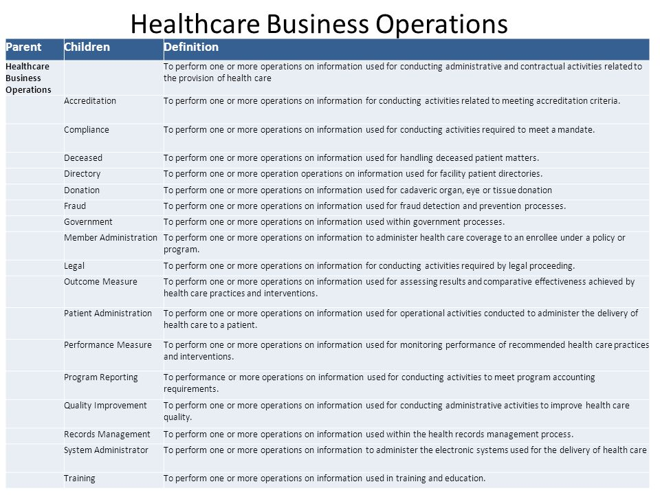 ParentChildrenDefinition Healthcare Business Operations To perform one or more operations on information used for conducting administrative and contractual activities related to the provision of health care AccreditationTo perform one or more operations on information for conducting activities related to meeting accreditation criteria.