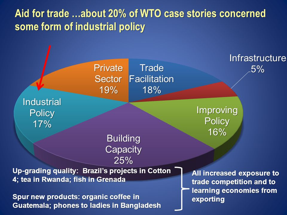 Aid for trade …about 20% of WTO case stories concerned some form of industrial policy Up-grading quality: Brazil's projects in Cotton 4; tea in Rwanda; fish in Grenada Spur new products: organic coffee in Guatemala; phones to ladies in Bangladesh All increased exposure to trade competition and to learning economies from exporting