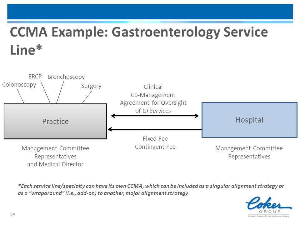 CCMA Example: Gastroenterology Service Line* Practice Hospital Clinical Co-Management Agreement for Oversight of GI Services Fixed Fee Contingent Fee