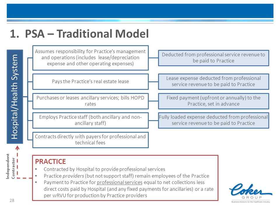 28 1. PSA – Traditional Model Hospital/Health System Assumes responsibility for Practice's management and operations (includes lease/depreciation expe