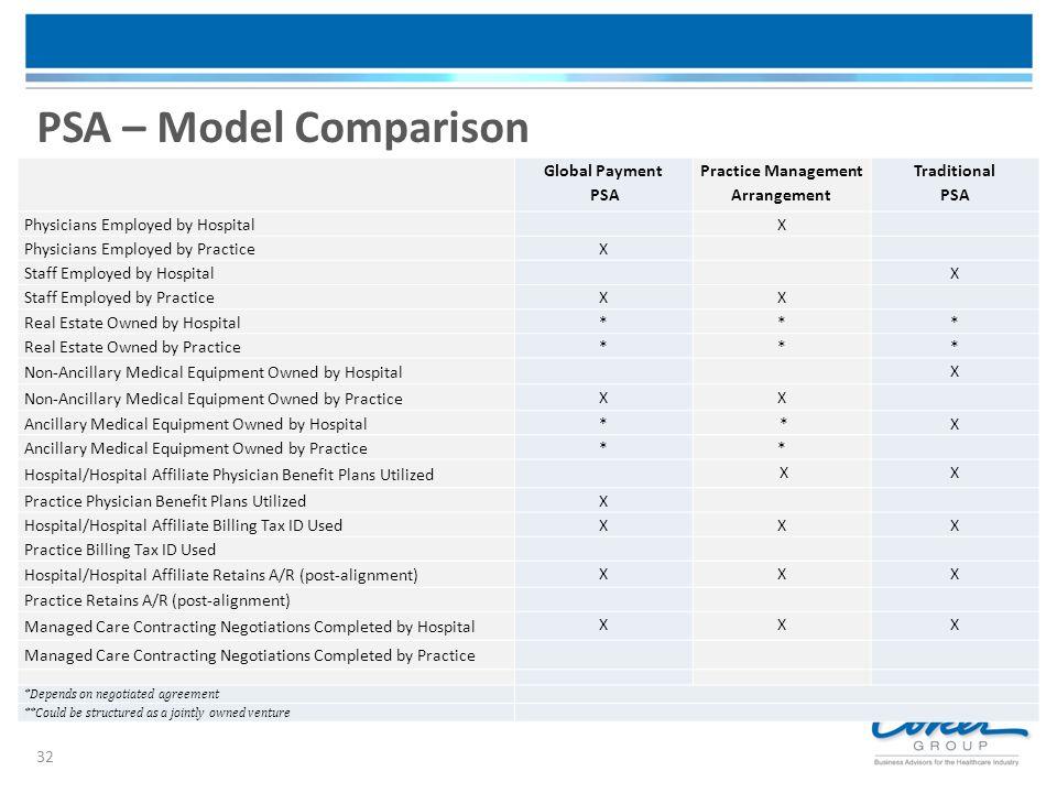 32 PSA – Model Comparison Global Payment PSA Practice Management Arrangement Traditional PSA Physicians Employed by Hospital X Physicians Employed by
